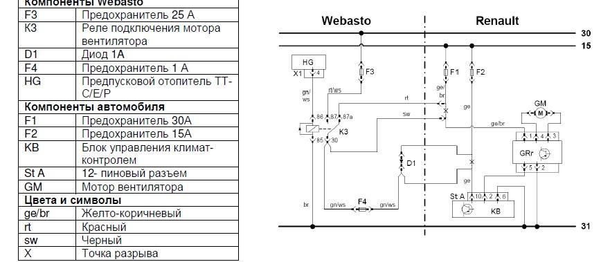 Megane II  -  Podpi�cie webasto pod Climatronic