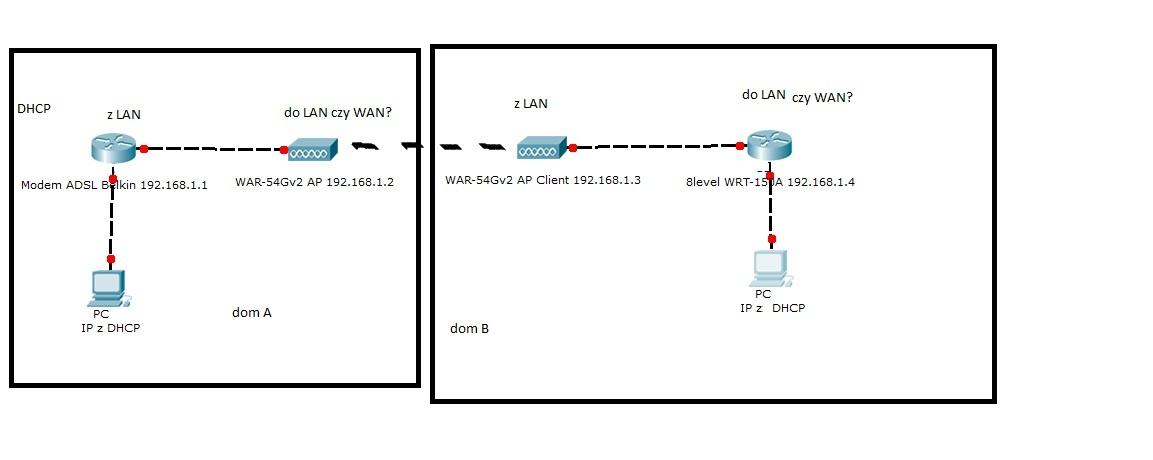 Podzia� Internetu na 2 domy po WiFi