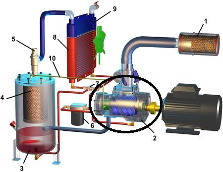 Zapotrzebowanie na moc sprężarki śrubowej i tłokowej.