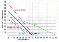 Pompa g��binowa i niski poziom wody