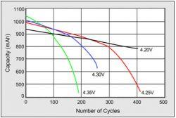 BU-808: Jak wydłużyć czas życia akumulatorów litowo-jonowych?