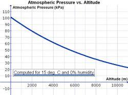 Pomiar wysokości nad poziomem morza na podstawie ciśnienia i temperatury