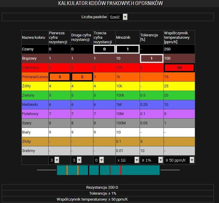Biawar OP-21.05 - identyfikacja elementu i co to jest i jakie ma wartości