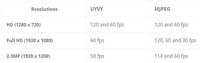 Nowy moduł kamery z USB i CSI - 120 fps przy 2.3 MP