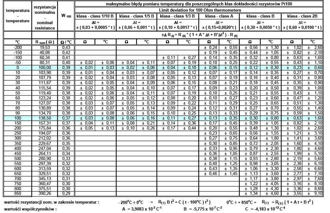 Dok�adno�� i kalibracja rezystora termometrycznego PT100