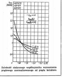 Pomiar wzmocnienia (B/hFE) tranzystorów germanowych - jak?