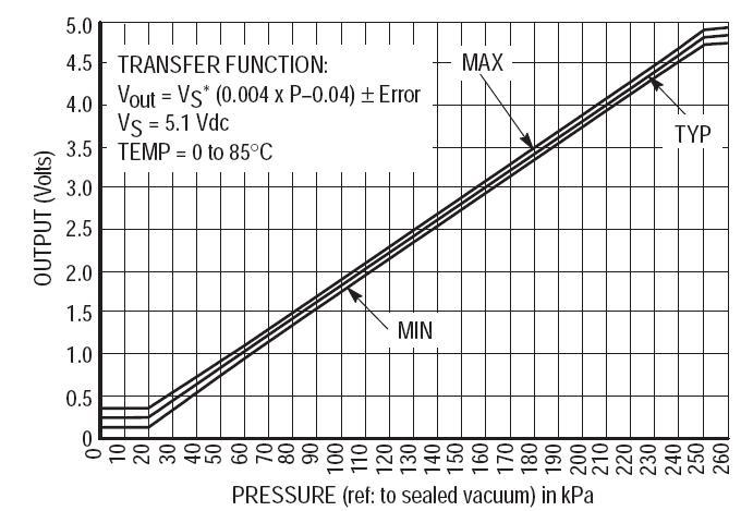 Prosty sterownik PWM dla wtryskiwaczy