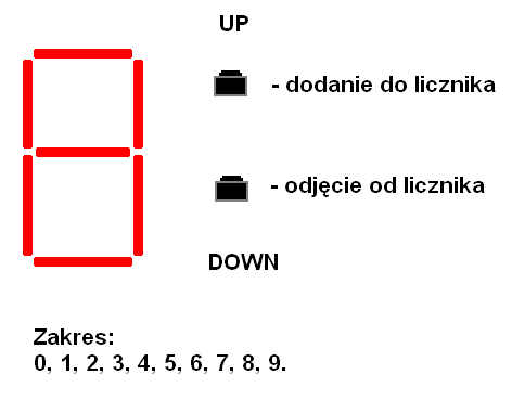 Licznik UP-DOWN od od 0 do 9