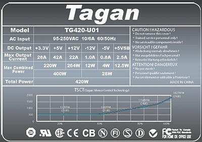 Tagan model: TG420-U01 uszkadza F1 oraz warystory VZ1 i VZ2?