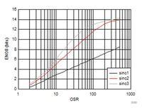 Sześć sposobów pomiaru prądu i jak zdecydować jaki użyć.