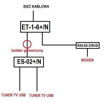 Problem z instalacją sieci kablowej - modem + tuner tv