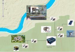 Instalacja offgrid złożona z różnych źródeł energii w małym domku .