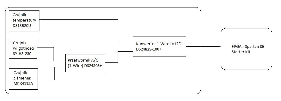Spartan 3E/VHDL - Stacja meteorologiczna na FPGA