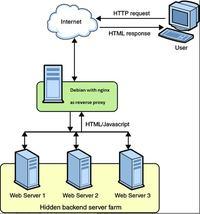 [Linux/Debian] Debian i Nginx jako reverse proxy