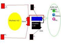 Wzmacniacz - Podłączenie wzmacniacza i zestawu 2.1 razem