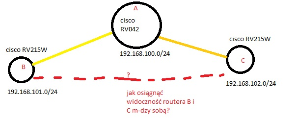VPN cisco, widoczno�� pomi�dzy lokacjami