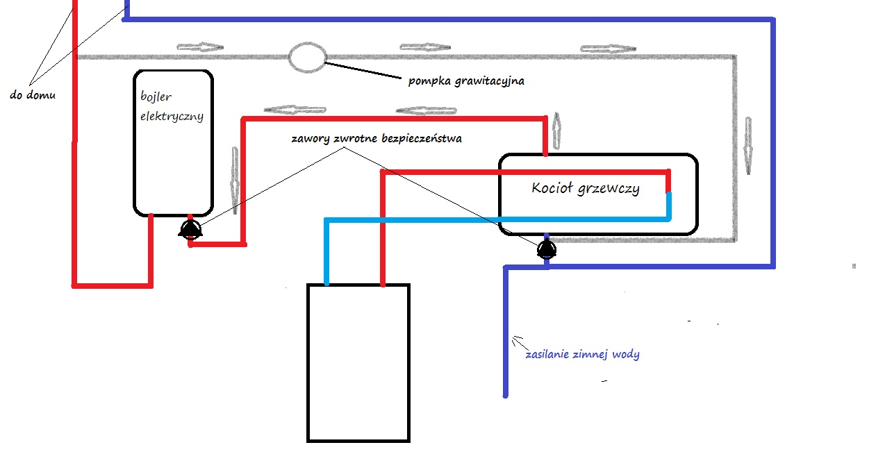 Zapobieganie wych�odzeniu , cyrkulacja wody. Czy dobrze rozumuj�.