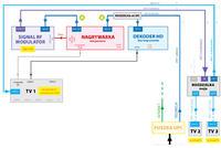 Sygna� z nagrywarki HDD po kablu antenowym na telewizorze (modulator, UPC)