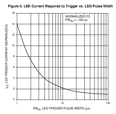 Czasowy włącznik 230V - ograniczenie poboru prądu
