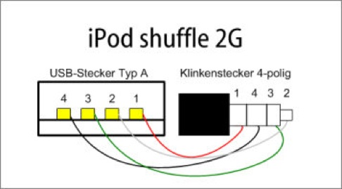Kabel iPod shuffle mini jack 4pin do USB - schemat