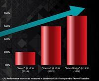 Nowa generacja APU od AMD