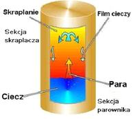 Odprowadzanie ciepła na rurkach cieplnych