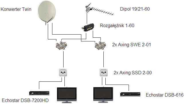 Dziwnie dzia�aj�ca instalacja antenowa