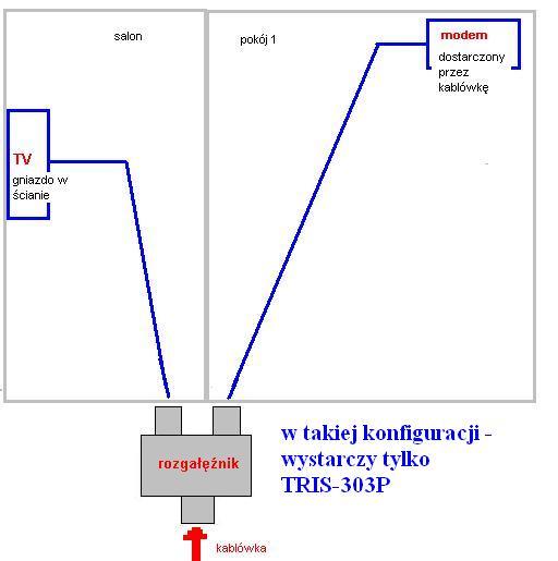 Instalacja kablowa w mieszakniu - okablowanie (koncentryki, rozga��niki itp...)
