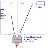 Instalacja kablowa w mieszakniu - okablowanie (koncentryki, rozgałęźniki itp...)