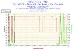 Upgrade Acer V3-571G - wymiana procesora