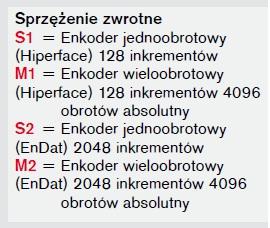Enkoder i serwonapęd Bosch Rexroth