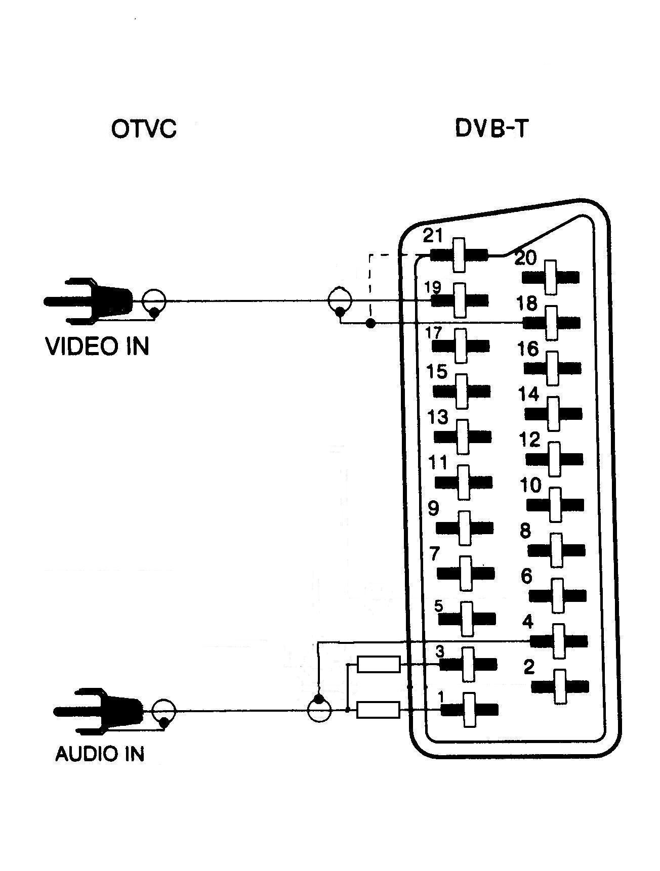 Stary poczciwy kineskopowy telewizor. Dorobi� Euro czy kupi� modulator ?