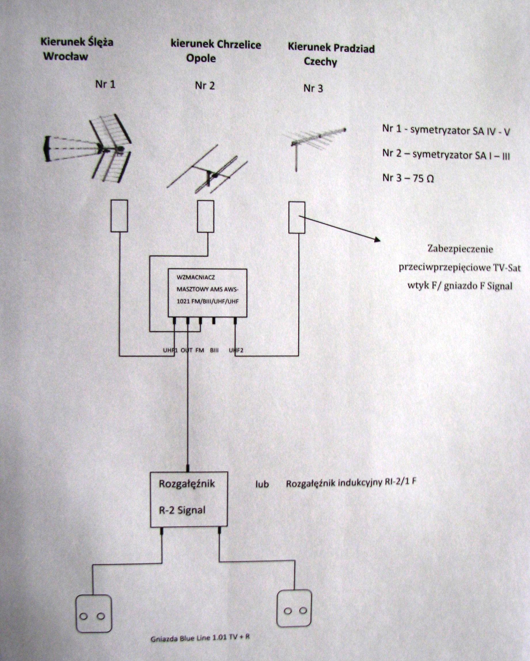 Instalacja antenowa na multiplex polski i czeski + UKF FM
