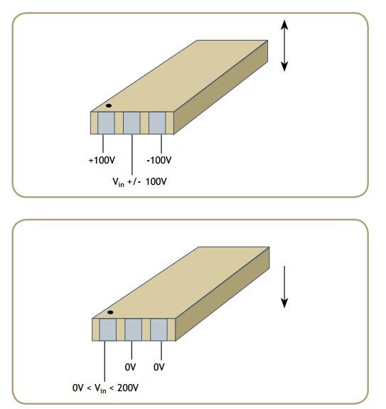 Izolowany pomiar pr�du przy wysokich napi�ciach - piezo