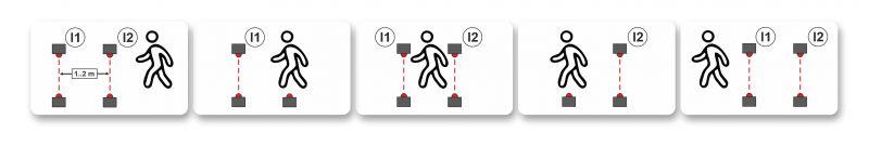 Zastosowanie przekaźnika programowalnego easyE4 do budowy licznika osób