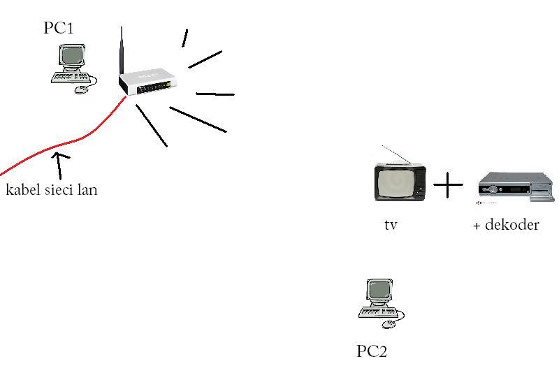 Dekoder TV z wejsciem ETHERNET jak podlaczyc do niego internet?