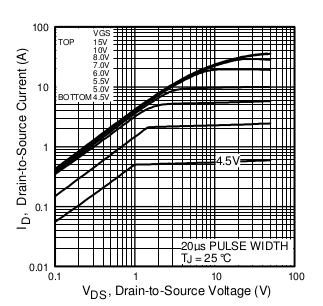 Stroboskopowy miernik obrotów