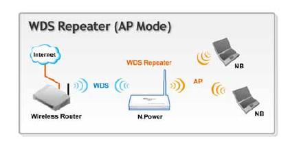 Airlive N.Power - WDS Repeater w Trybie AP