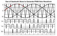 STM32f429 - SPWM - sygnał nośny