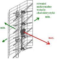Kłopoty z odbiorem dvbt - dziwne zachowanie ustawień anteny