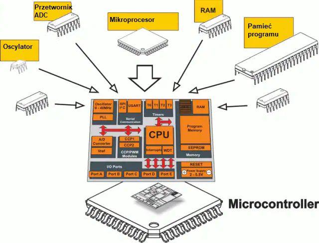 Poradnik: Czym jest i z czego składa się mikrokontroler?