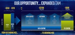 Intel chce sprzedawać układy 7 nm już w 2021 roku