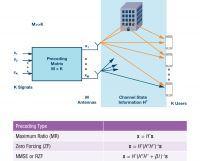 Masive MIMO i Beamforming - o co chodzi nowoczesnej telekomunikacji