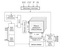 Organizacja pamięci RAM - zadanie.