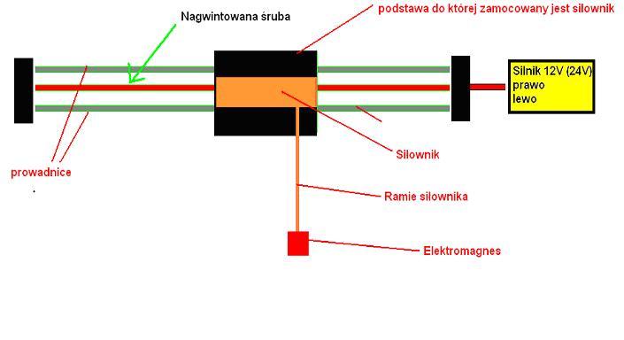Model dźwigu- praca mag.- proszę o opinie i komentarze