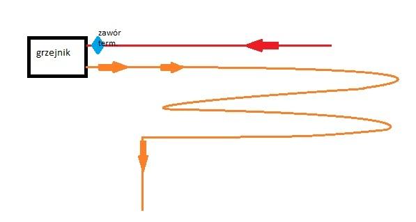 Ogrzewanie pod�ogowe i kaloryfery w jednym obiegu.