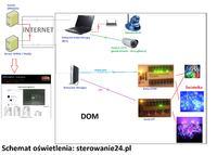 sterowanie24.pl - Sterowanie światełkami online v4