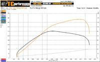 Renault/F9Q/Espace - Brak mocy od dołu do 2000obr/min - analiza parametrów CDIF
