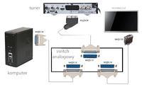 Tuner H100 - Jak podłączyć tuner + monitor + komputer