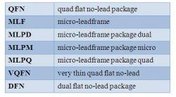 Tutorial lutowania elementów w obudowach QFN